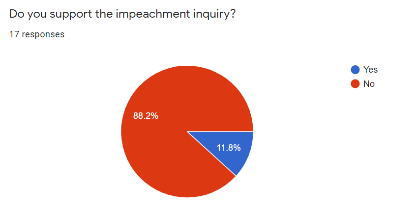 Students' attitude toward impeachment, when broken down by ideology, largely mirrors the country's.