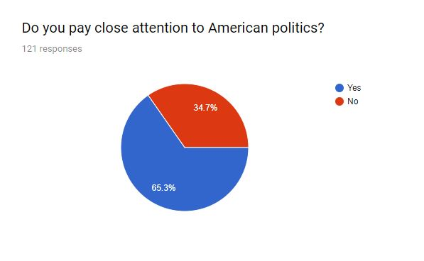 Nearly two thirds of AMSA students say they are politically engaged.
